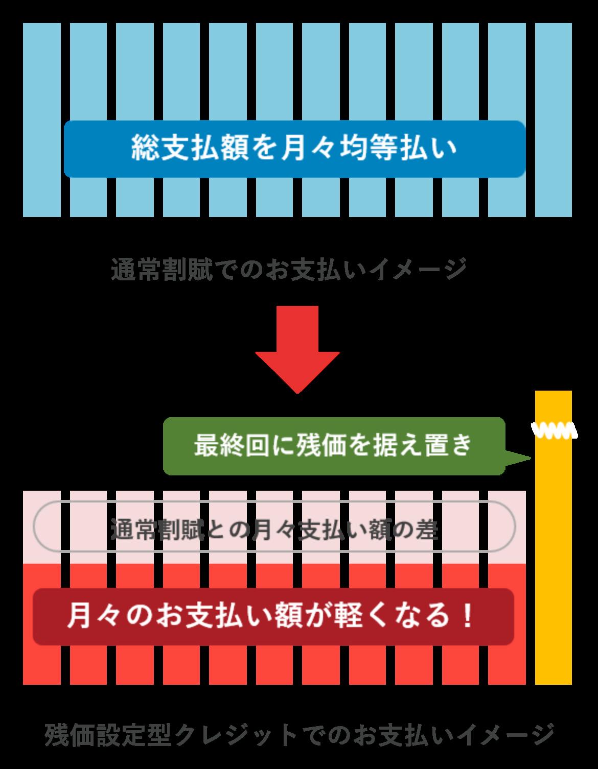 クレ トヨタ 残